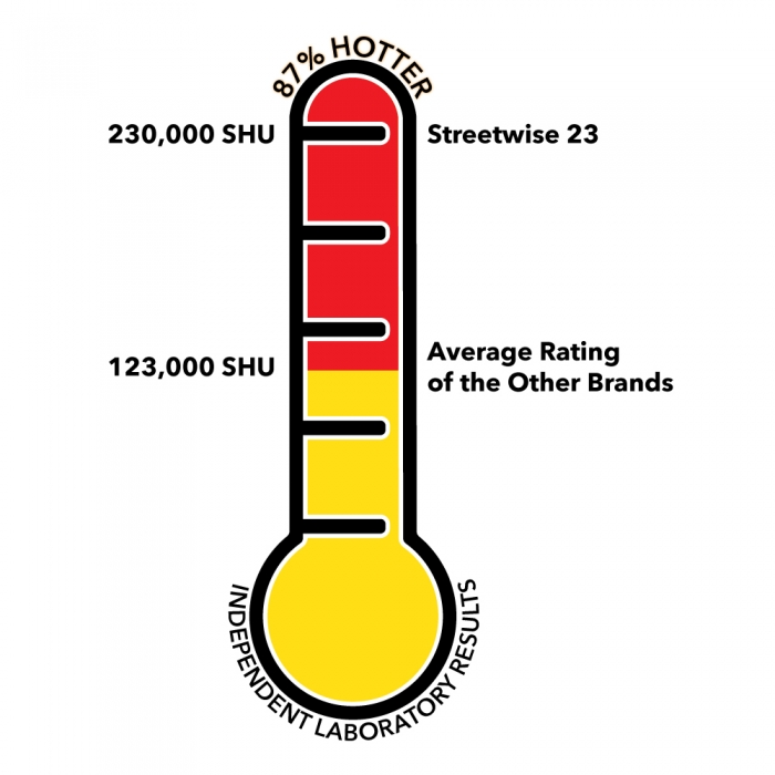 streetwise 23 temperature rating on thermometer